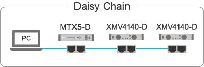Daisy Chain Network